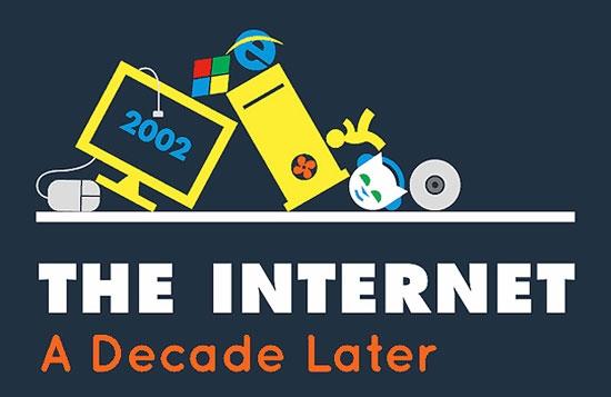 10 Yıl Önce Internet